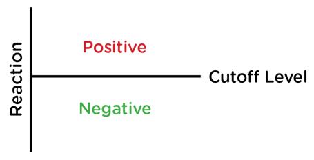Cutoff Graph
