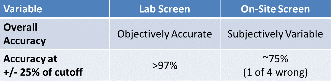 Laboratory Testing v. Instant Testing Accuracy Chart
