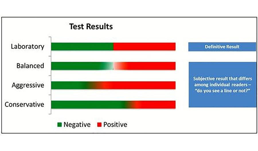 Laboratory Testing v. Instant Testing Test Results