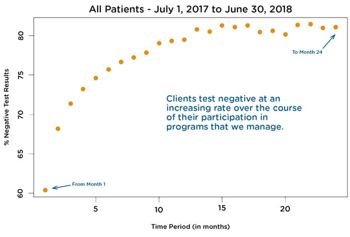 Patient Graph