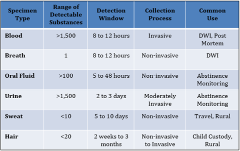 Steroids detection time in blood oral steroids for herniated disc